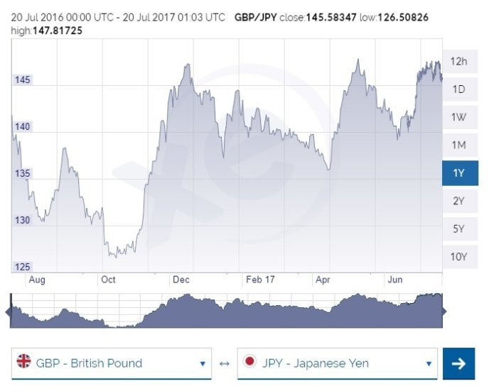 GBP To Jpy Exchange Rate July 2017