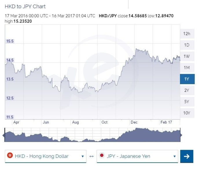 Hkd To Jpy March 2017 March To March