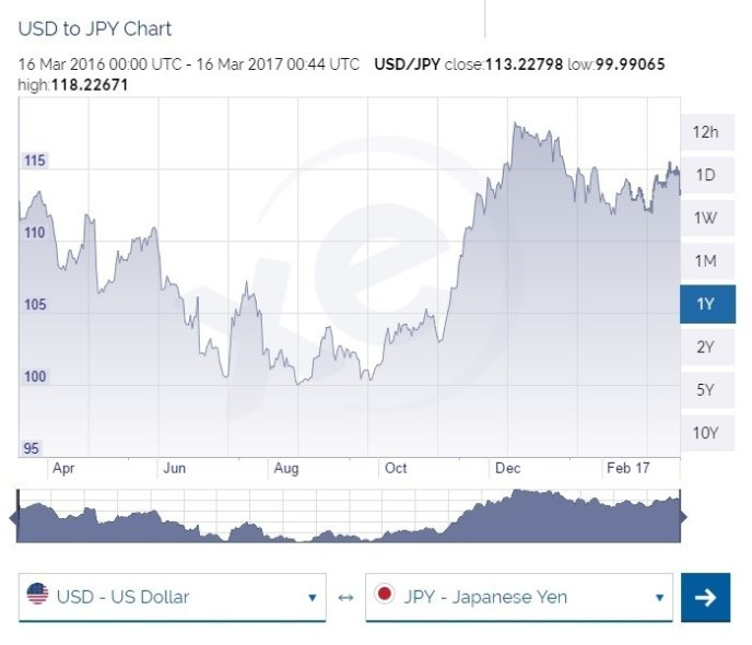 Usd To Jpy March 2017 March To March