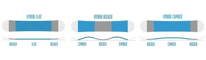 Snowboard Hybrid Profiles