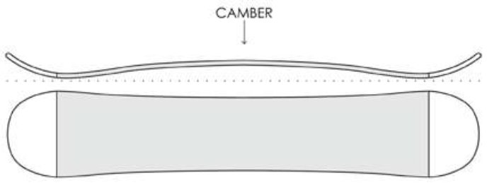 Sb Guide Camber